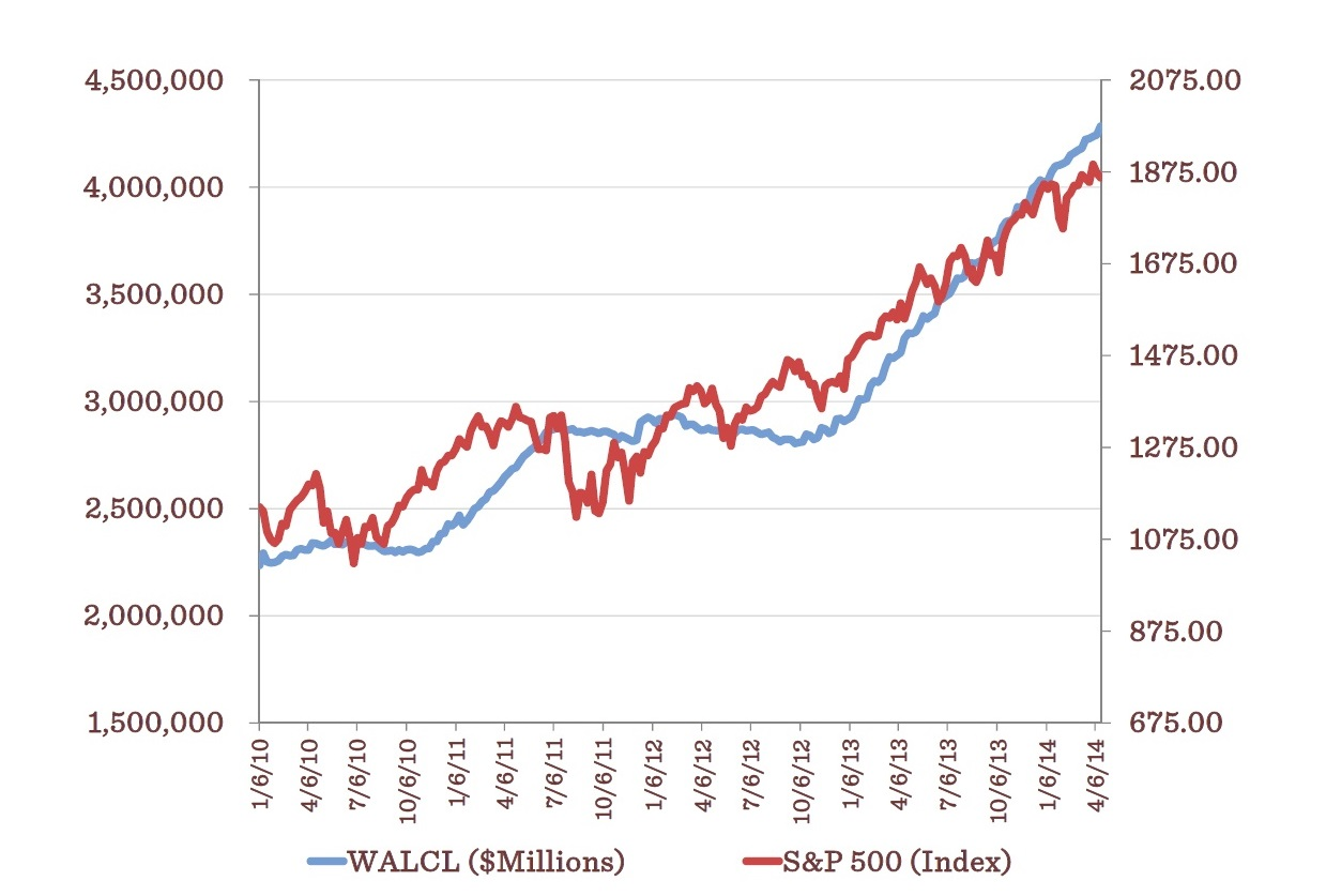 Federal Reserve Banks Total Assets, Eliminations from Consolidation (WALCL) on the left axis, and S&P 500 Index value on the right axis. Source:  Board of Governors of the Federal Reserve System and Yahoo Finance