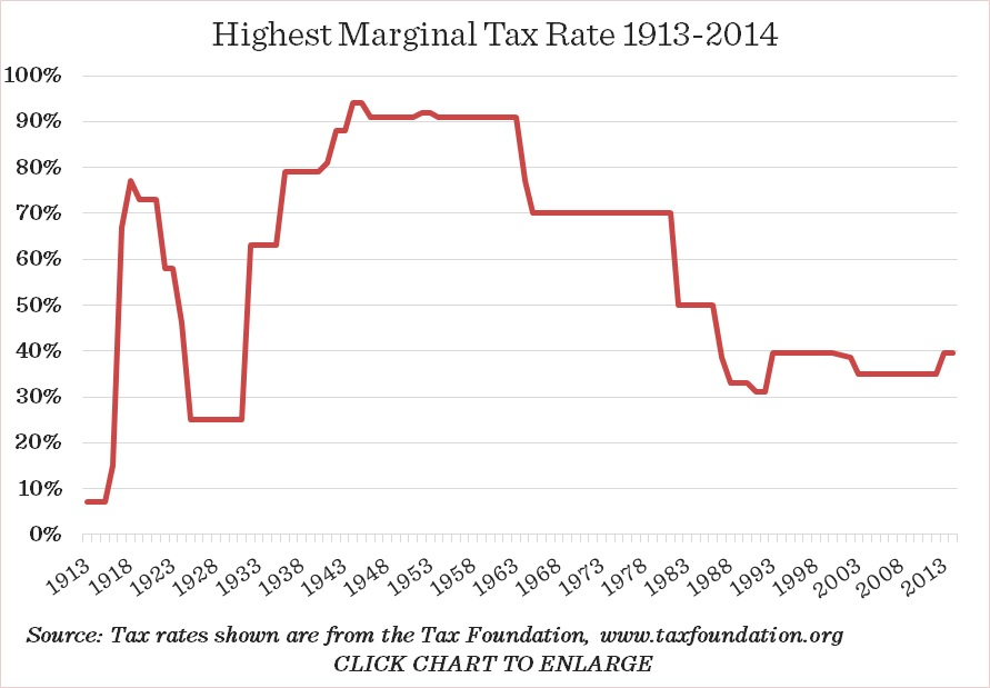Highest Marginal Tax Rates 1913-2013 with Source