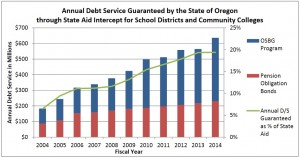 Source: State of Oregon State Debt Policy Advisory Commission 2014 Legislative Update