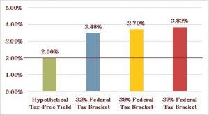 Hawaii Federal Rates