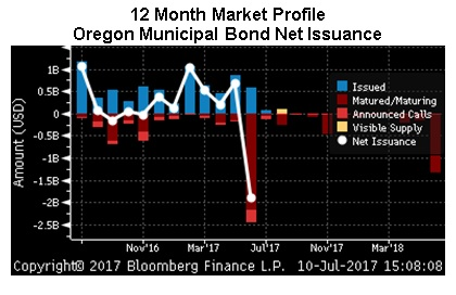 Oregon Bond Net