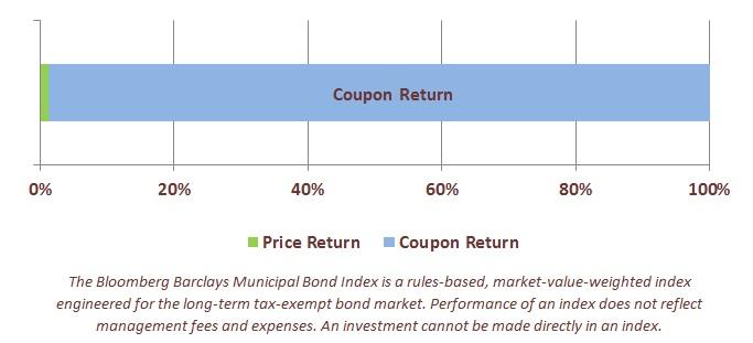 interest rate risk for bond investments